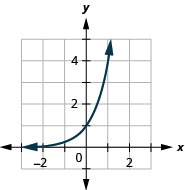 This figure shows an exponential line passing through the points (negative 1, 1 over 4), (0, 1), and (1, 4).
