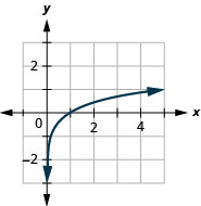 This figure shows a logarithmic line passing through the points (1 over 5, negative 1), (1, 0), and (5, 1).