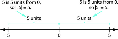The figure is a number line with tick marks at negative 5, 0, and 5. The distance between negative 5 and 0 is given as 5 units, so the absolute value of negative 5 is 5. The distance between 5 and 0 is 5 units, so the absolute value of 5 is 5.