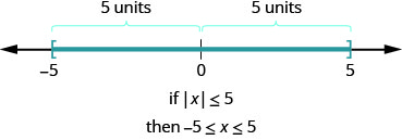The figure is a number line with negative 5, 0, and 5 displayed. There is a left bracket at negative 5 and a right bracket at 5. The distance between negative 5 and 0 is given as 5 units and the distance between 5 and 0 is given as 5 units. It illustrates that if the absolute value of x is less than or equal to 5, then negative 5 is less than or equal to x which is less than or equal to 5.