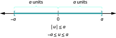 The figure is a number line with negative a 0, and a displayed. There is a left bracket at negative a and a right bracket at a. The distance between negative a and 0 is given as a units and the distance between a and 0 is given as a units. It illustrates that if the absolute value of u is less than or equal to a, then negative a is less than or equal to u which is less than or equal to a.