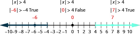 The figure is a number line with a right parenthesis at negative 4 with shading to its left and a left parenthesis at 4 shading to its right. The values negative 6, 0, and 7 are marked with points. The absolute value of negative 6 is greater than negative 4 is true. It does not satisfy the absolute value of x is greater than 4. The absolute value of 0 is greater than 4 is false. It does not satisfy the absolute value of x is greater than 4. The absolute value of 7 is less than 4 is true. It does satisfy the absolute value of x is greater than 4.