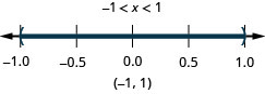 The solution is negative 1 is less than x which is less than 1. The number line shows open circles at negative 1 and 1 with shading in between the circles. The interval notation is negative 1 to 1 within parentheses.