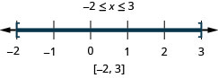 The solution is negative 2 is less than or equal to x which is less than or equal to 3. The number line shows closed circles at negative 2 and 3 with shading between the circles. The interval notation is negative 2 to 3 within brackets.