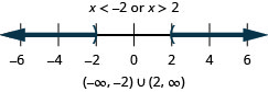 The solution is x is less than negative 2 or x is greater than 2. The number line shows an open circle at negative 2 with shading to its left and an open circle at 2 with shading to its right. The interval notation is the union of negative infinity to negative 2 within parentheses and 2 to infinity within parentheses.