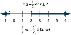 The solution is x is less than or equal to negative one-half or x is greater than or equal 2. The number line shows a closed circle at negative one-half with shading to its left and a closed circle at 2 with shading to its right. The interval notation is the union of negative infinity to negative one-half within a parenthesis and a bracket and 2 to infinity within a bracket and a parenthesis
