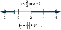 The solution is x is less than or equal to two-thirds or x is greater than or equal 2. The number line shows a closed circle at two-thirds with shading to its left and a closed circle at 2 with shading to its right. The interval notation is the union of negative infinity to two-thirds within a parenthesis and a bracket and 2 to infinity within a bracket and a parenthesis.