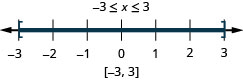 The solution is negative 3 is less than or equal to x which is less than or equal to 3. The number line shows a closed circle at negative 3, a closed circle at 3, and shading between the circles. The interval notation is negative 3 to 3 within brackets.