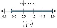 The solution is negative one-third is less than x which is less than 2. The number line shows an open circle at negative one-half, an open circle at 2, and shading between the circles. The interval notation is negative one-third to 2 within parentheses.