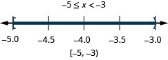 The solution is negative 5 is less than or equal to x which is less than negative 3. The number line shows a closed circle at negative 5, an open circle at negative 3, and shading between the circles. The interval notation is negative 5 to negative 3 within a bracket and a parenthesis.