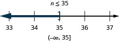 The solution is n is less than or equal to 35. The number line shows a a right bracket at 35 with shading to its left. The interval notation is negative infinity to 35 within a parenthesis and a bracket.