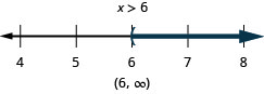 The solution is x is greater than 6. The number line shows a left parenthesis at 6 with shading to its right. The interval notation is 6 to infinity within parentheses.