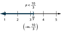 The solution is p is less than ten-thirds. The number line shows a right parenthesis at ten-thirds with shading to its left. The interval notation is negative infinity to ten-thirds within parentheses.
