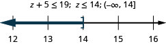 The inequality is z plus 5 is less than or equal to 19. Its solution is z is less than or equal to 14. The number line shows a right bracket at 14 with shading to its left. The interval notation is negative infinity to 14 within a parenthesis and a bracket.