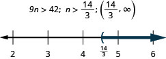 The inequality is 9 n is greater than 42. Its solution is n is greater than fourteen-thirds. The number line shows a left parentheses at fourteen-thirds with shading to its right. The interval notation is fourteen-thirds to infinity within parentheses.