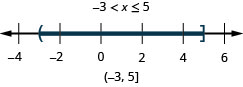 The solution is negative 3 is less than x which is less than or equal to 5. The number line shows an open circle at negative 3 and a closed circle at 5. The interval notation is negative 3 to 5 within a parenthesis and a bracket.
