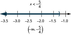 The solution is negative x is less than negative five-fourths. The number line shows an open circle at negative five-fourths with shading to its left. The interval notation is negative infinity to negative five-fourths within parentheses.