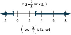 The solution is x is less than negative two-thirds or x is greater than or equal to 3. The number line shows a closed circle at negative two-thirds with shading to its left and a closed circle at 3 with shading to its right. The interval notation is the union of negative infinity to negative two-thirds within a parenthesis and a bracket and 3 to infinity within a bracket and a parenthesis.