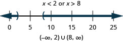 The solution is x is less than 2 or x is greater than 8. The number line shows an open circle at 2 with shading to its left and an open circle at 8 with shading to its right. The interval notation is the union of negative infinity to 8 within parentheses and 8 to infinity within parentheses.