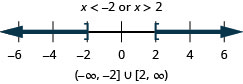 The solution is x is less than negative 2 or x is greater than 6. The number line shows a closed circle at negative 2 with shading to its left and a closed circle at 2 with shading to its right. The interval notation is the union of negative infinity to negative 2 within a parenthesis and a bracket and 2 to infinity within a bracket and a parenthesis.