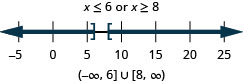 The solution is x is less than or equal to 6 or x is greater than or equal to 8. The number line shows a closed circle at 6 with shading to its left and a closed circle at 8 with shading to its right. The interval notation is the union of negative infinity to negative 6 within a parenthesis and a bracket and 8 to infinity within a bracket and a parenthesis.