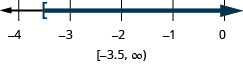 The inequality is x is greater than or equal to negative 3.5. The number line shows a left bracket at negative 3.5 and shading to the right. The interval notation is negative 3.5 to infinity within a bracket and a parenthesis.