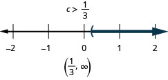 The solution is c is greater than one-third. The number line shows a left parenthesis at one-third with shading to its right. The interval notation is one-third to infinity within parentheses.