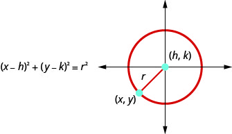 Figure shows circle with center at (h, k) and a radius of r. A point on the circle is labeled x, y. The formula is open parentheses x minus h close parentheses squared plus open parentheses y minus k close parentheses squared equals r squared.