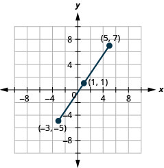 This graph shows a line segment with endpoints (negative 3, negative 5) and (5, 7) and midpoint (1, negative 1).