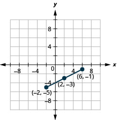 This graph shows a line segment with endpoints (negative 2, negative 5) and (6, negative 1) and midpoint (2, negative 3).