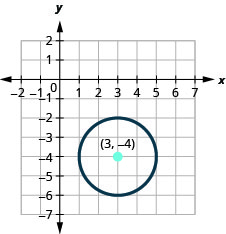 This graph shows a circle with center at (3, negative 4) and a radius of 2.