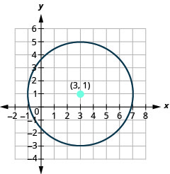 This graph shows circle with center at (3, 1) and a radius of 4.