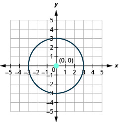 This graph shows circle with center at (0, 0) and a radius of 3.