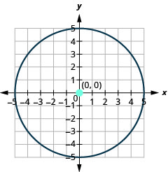 This graph shows circle with center at (0, 0) and a radius of 5.