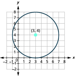 This graph shows circle with center at (3, 4) and a radius of 4.