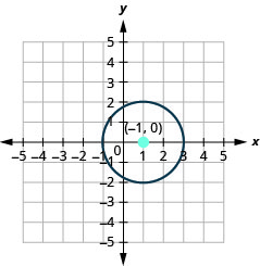 This graph shows circle with center at (1, 0) and a radius of 2.