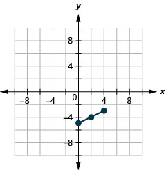 This graph shows line segment with endpoints (0, negative 5) and (4, negative 3) and midpoint (2, negative 4).