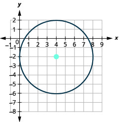 This graph shows circle with center at (4, negative 2) and a radius of 4.