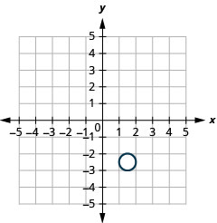 This graph shows circle with center at (1.5, 2.5) and a radius of 0.5
