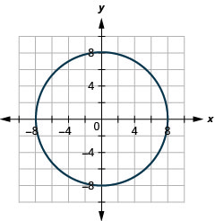 This graph shows circle with center at (0, 0) and a radius of 8.
