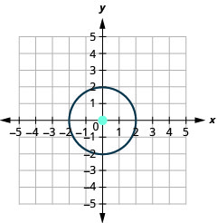 This graph shows circle with center at (0, 0) and a radius of 2.
