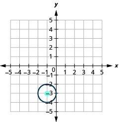 This graph shows circle with center at (negative 1, negative 3) and a radius of 1.