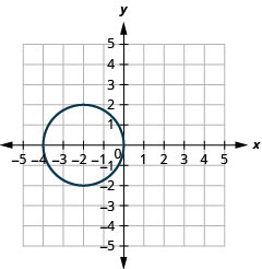 This graph shows circle with center at (negative 2, 0) and a radius of 2.