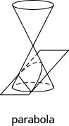 This figure shows a double cone. The bottom nappe is intersected by a plane in such a way that the intersection forms a parabola.