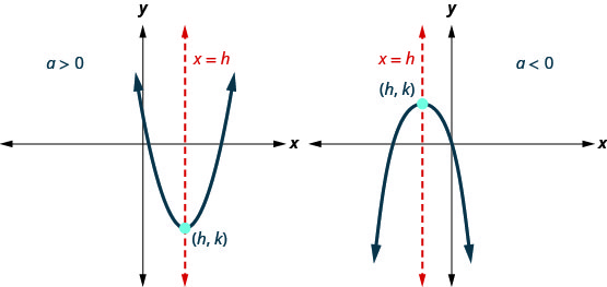 This figure shows two parabolas with axis x equals h and vertex (h, k). The one on the left opens up and a is greater than 0. The one on the right opens down. Here a is less than 0.