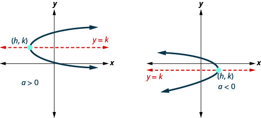 This figure shows two parabolas with axis of symmetry y equals k, and vertex (h, k). The one on the left is labeled a greater than 0 and opens to the right. The other parabola opens to the left.