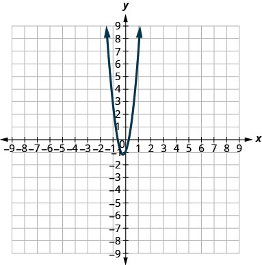 This graph shows a parabola opening upwards. Its vertex has an x value of slightly less than 0 and a y value of slightly less than negative 1. A point on it is close to (negative 1, 3).