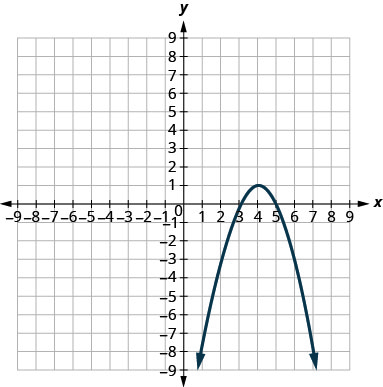 This graph shows a parabola opening downwards with vertex (4, 1) and x intercepts (3, 0) and (5, 0).