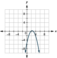 This graph shows a parabola opening downward, with x intercepts (2, 0) and (3, 0) and y intercept (0, negative 6).
