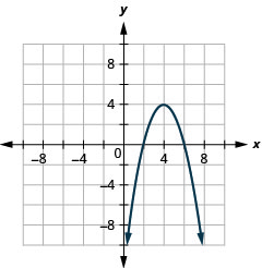 This graph shows a parabola opening downward, with vertex (4, 4) and x intercepts (2, 0) and (6, 0).